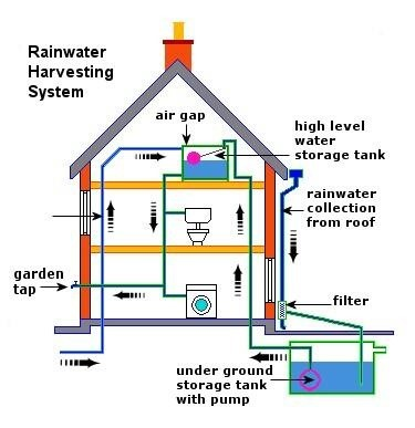 rainwater harvesting system bessrain system Voda rainwater harvesting system 84 likes i am the first wall-mounted and zero carbon rainwater harvesting system, a creation of synergy contract.
